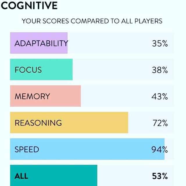 Cognito app Brain Training Game Results